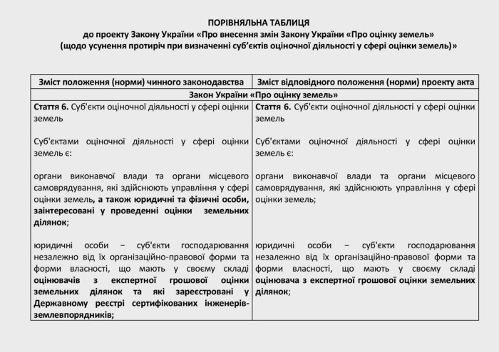 V-Ukrayini-vcherhove-pidnyaly-pytannya-shchodo-neobkhidnosti-usunennya-nayavnykh-zakonodavchykh-protyrich-pry-vyznachenni-subyektiv-otsinochnoyi-diyalnosti-u-sferi-otsinky-zemel-02