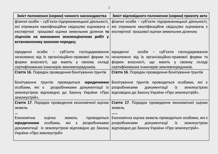 V-Ukrayini-vcherhove-pidnyaly-pytannya-shchodo-neobkhidnosti-usunennya-nayavnykh-zakonodavchykh-protyrich-pry-vyznachenni-subyektiv-otsinochnoyi-diyalnosti-u-sferi-otsinky-zemel-03