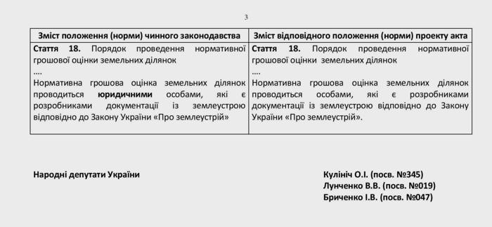 V-Ukrayini-vcherhove-pidnyaly-pytannya-shchodo-neobkhidnosti-usunennya-nayavnykh-zakonodavchykh-protyrich-pry-vyznachenni-subyektiv-otsinochnoyi-diyalnosti-u-sferi-otsinky-zemel-04