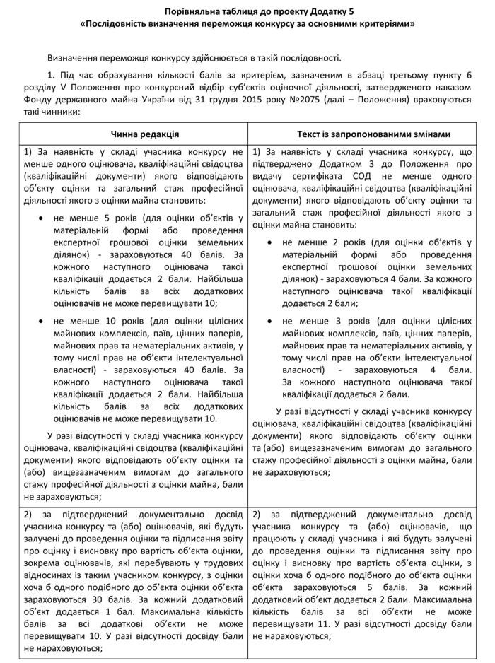 Vid-monopoliyi-do-konkurentsiyi-pro-konkursnyy-vidbir-subyektiv-otsinochnoyi-diyalnosti-4