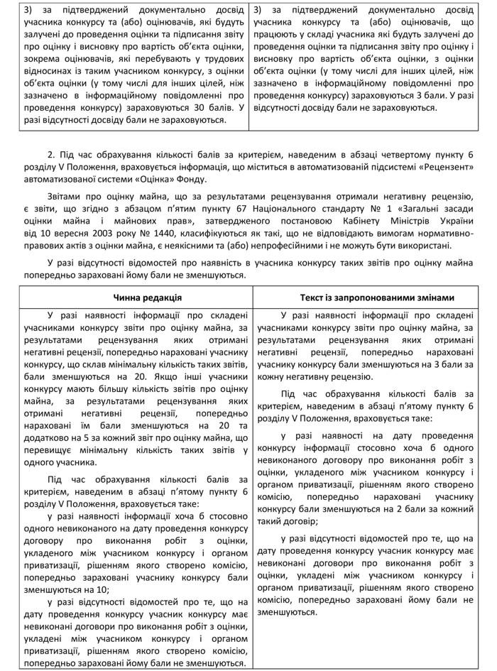 Vid-monopoliyi-do-konkurentsiyi-pro-konkursnyy-vidbir-subyektiv-otsinochnoyi-diyalnosti-5