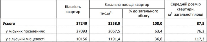 In-Ukraine-the-pace-of-commissioning-of-new-housing-is-slowing-down-02