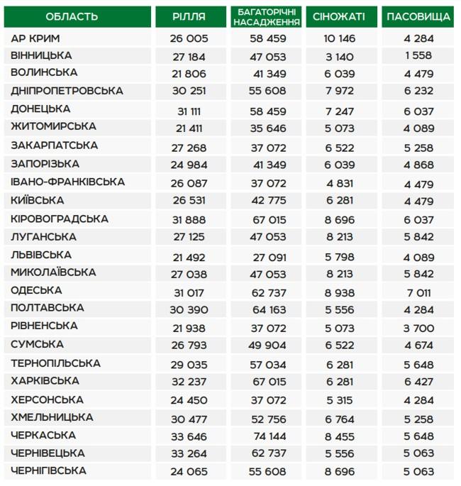 Normatyvna-hroshova-otsinka-zemelnykh-dilyanok-u-2020_2
